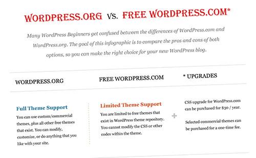 perbezaan-wordpress-berbayar-wordpress-percuma